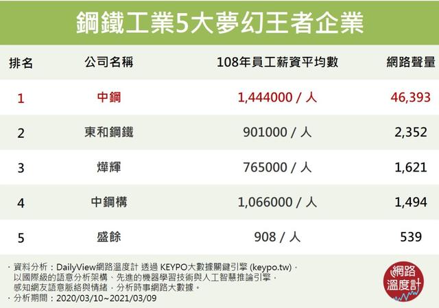鋼鐵工業5大夢幻王者企業 (網路溫度計提供)