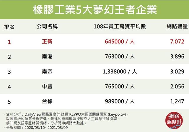 橡膠工業5大夢幻王者企業 (網路溫度計提供)
