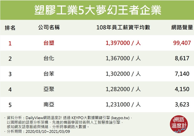 塑膠工業5大夢幻王者企業 (網路溫度計提供)