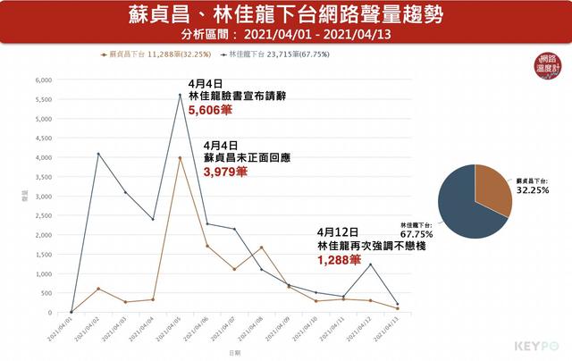 林佳龍因請辭聲量暴增,蘇貞昌也因「不放人」引起討論。(網路溫度計提供)