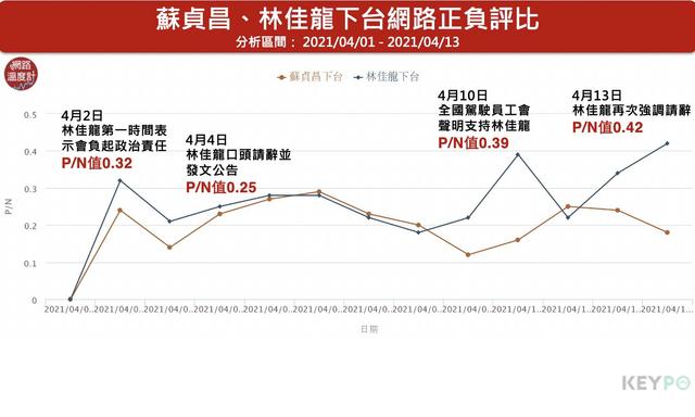 林佳龍多次宣布辭職下台,網路好感度上升,反觀未批准的蘇貞昌則下降被批評。(網路溫度計提供)