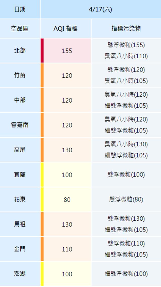 北、東部局部短暫雨 中國沙塵暴害北部空品紅色警示 | (翻攝環保署網站)