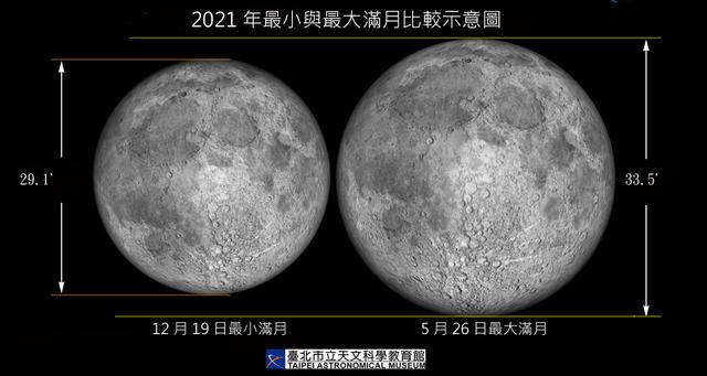 最大滿月。(天文館提供)