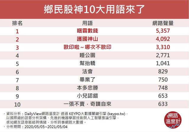 鄉民股神10大用語來了 (網路溫度計提供)
