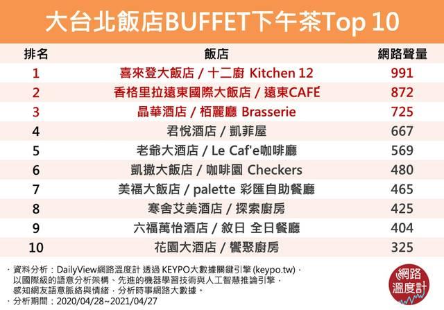 【網路溫度計】大台北飯店BUFFET下午茶Top 10 | 大台北飯店BUFFET下午茶Top 10 (網路溫度計提供)