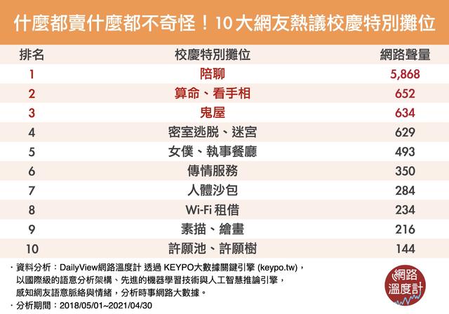 10大網友熱議校慶特別攤位「零成本」更夯 (網路溫度計提供)