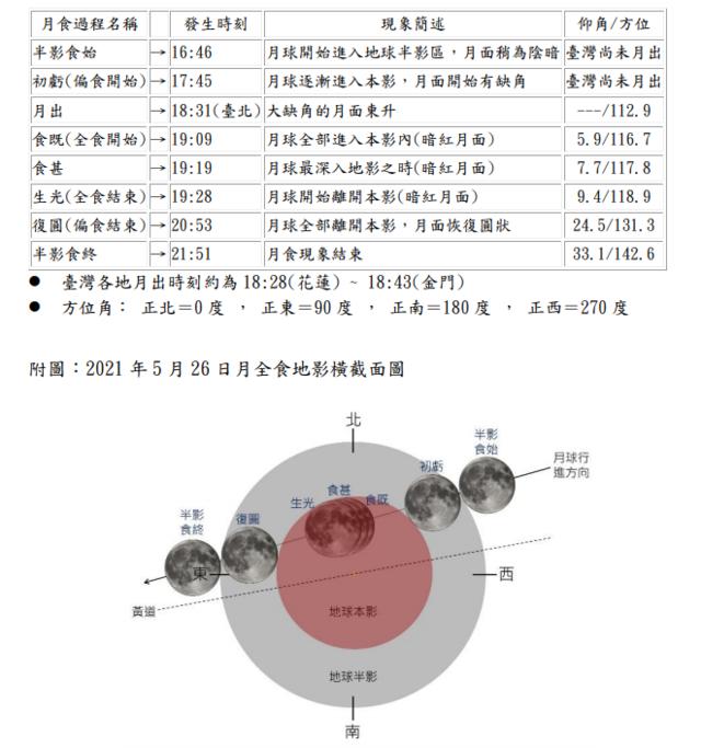月全食各階段時間表。(中央氣象局提供)