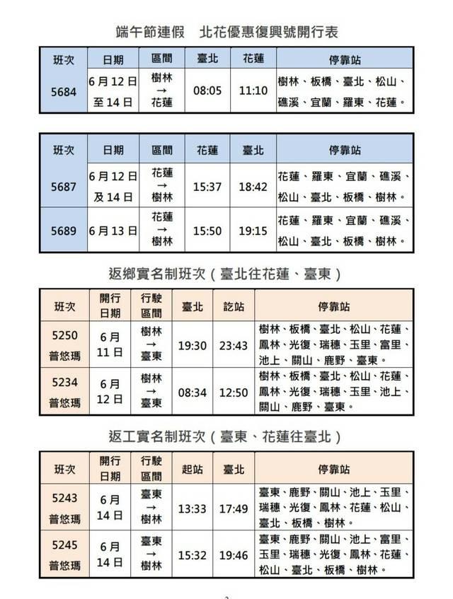 台鐵端午加開120班次 5/14日開放訂票 | (台鐵提供)