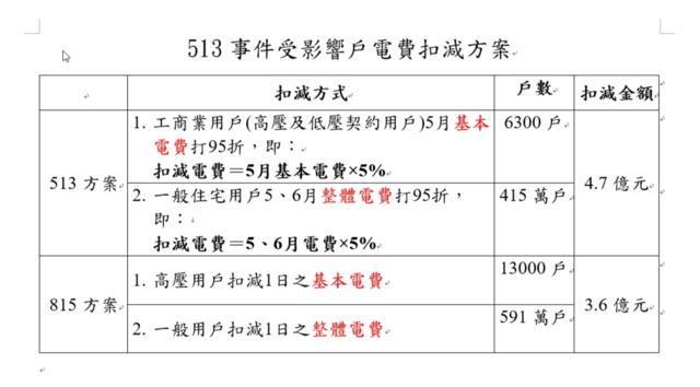 台電公布「513停電事故電費扣減專案」。