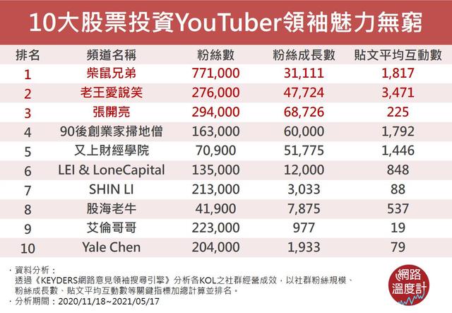10大股票投資YouTuber魅力無窮(網路溫度計提供)
