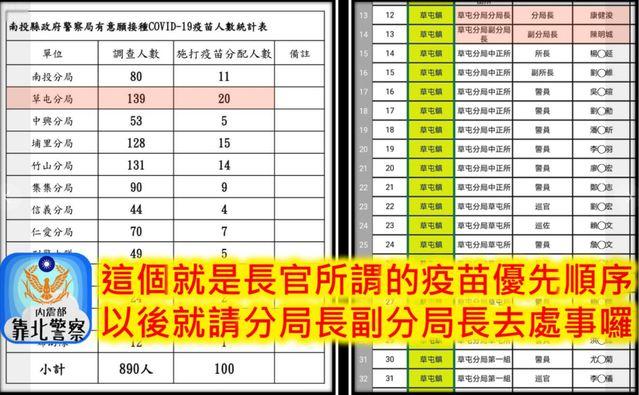 基層員警質疑疫苗施打順序 (翻攝自臉書 / 靠北警察)