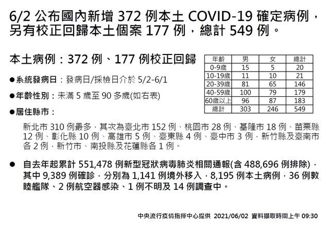 今本土372例、校正回歸177例 再增12死「全60歲↑」 |