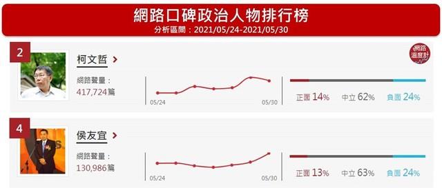 政治人物口碑排行榜(圖/網路溫度計提供)