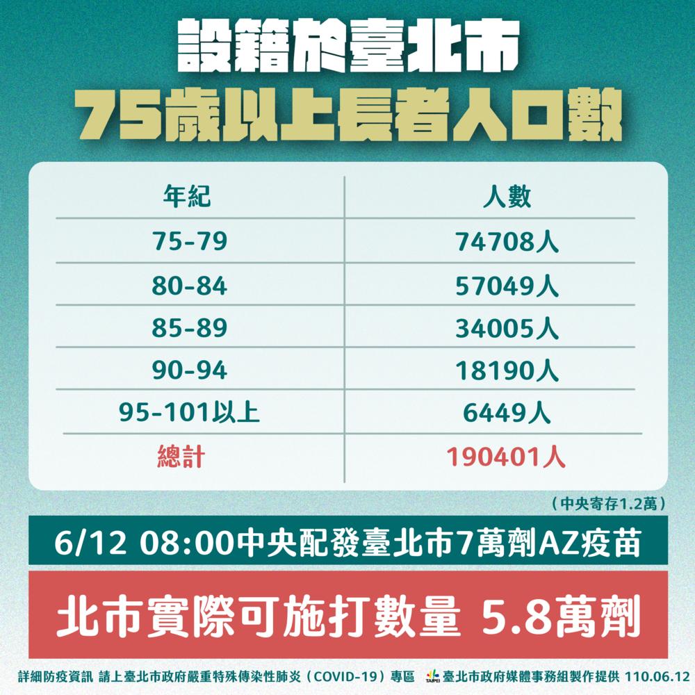 75歲以上長者人口數 (台北市政府提供)