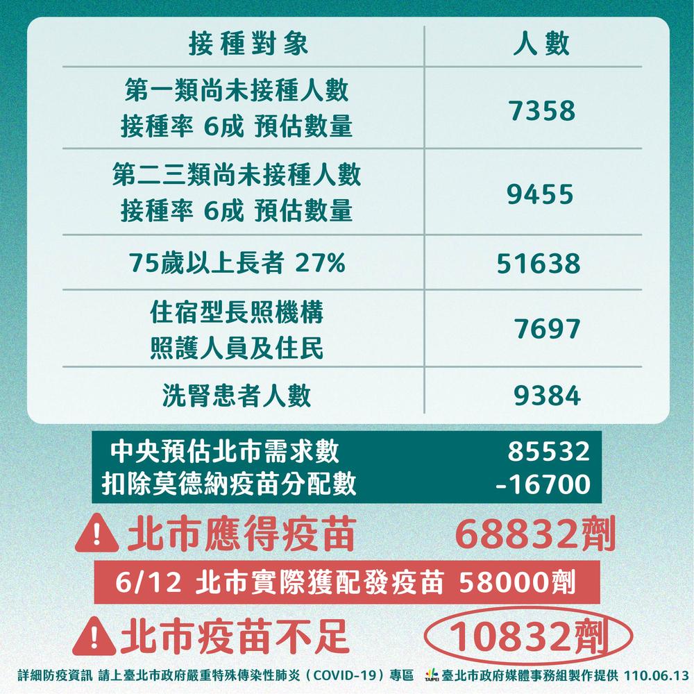 中央預估北市疫苗需求數量 (台北市政府提供)