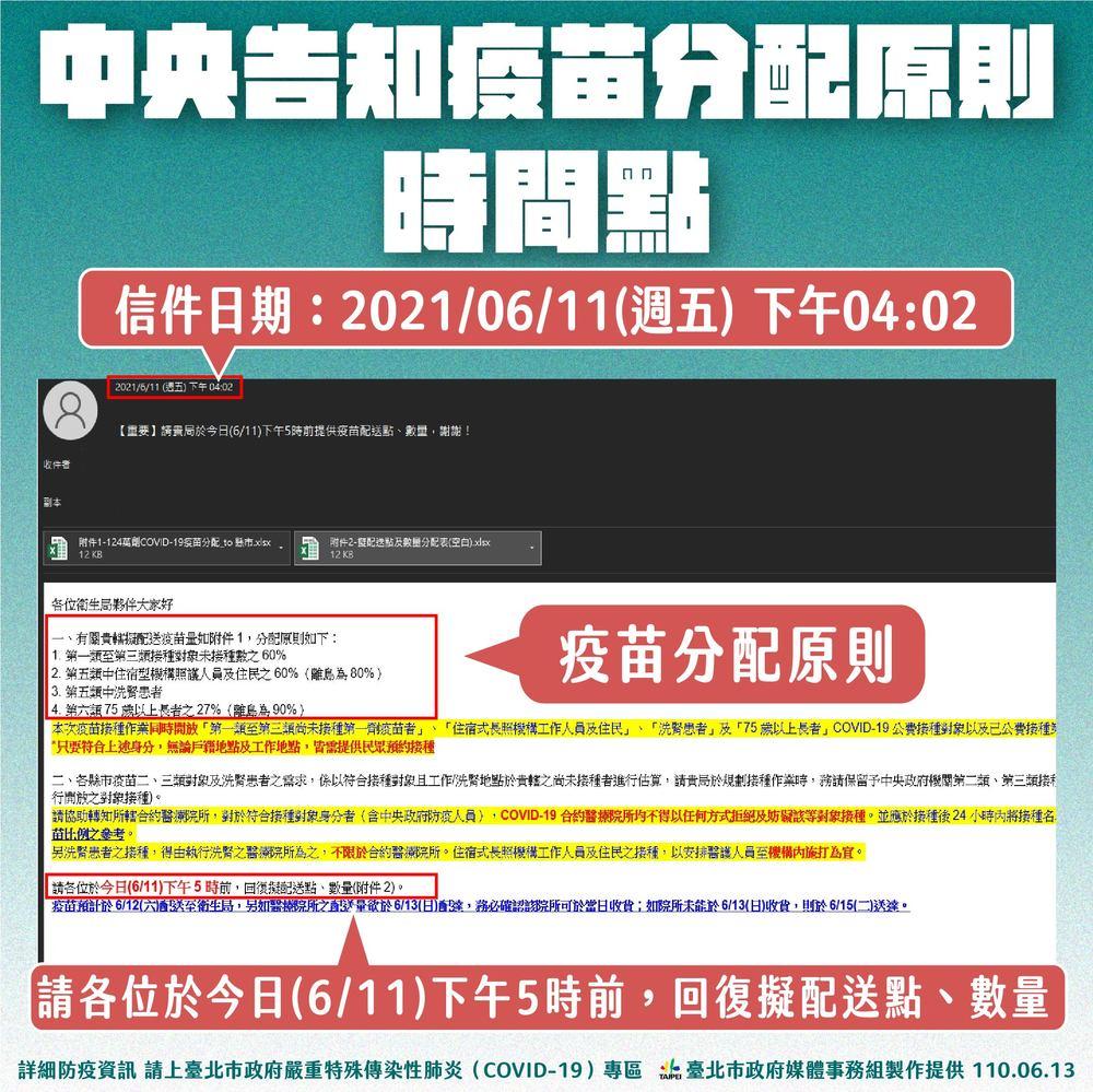 中央告知疫苗分配之郵件 (台北市政府提供)