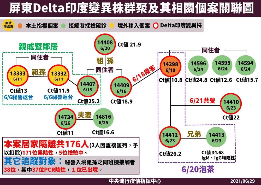屏東Delta印度變異株群聚及其相關個案關聯圖。