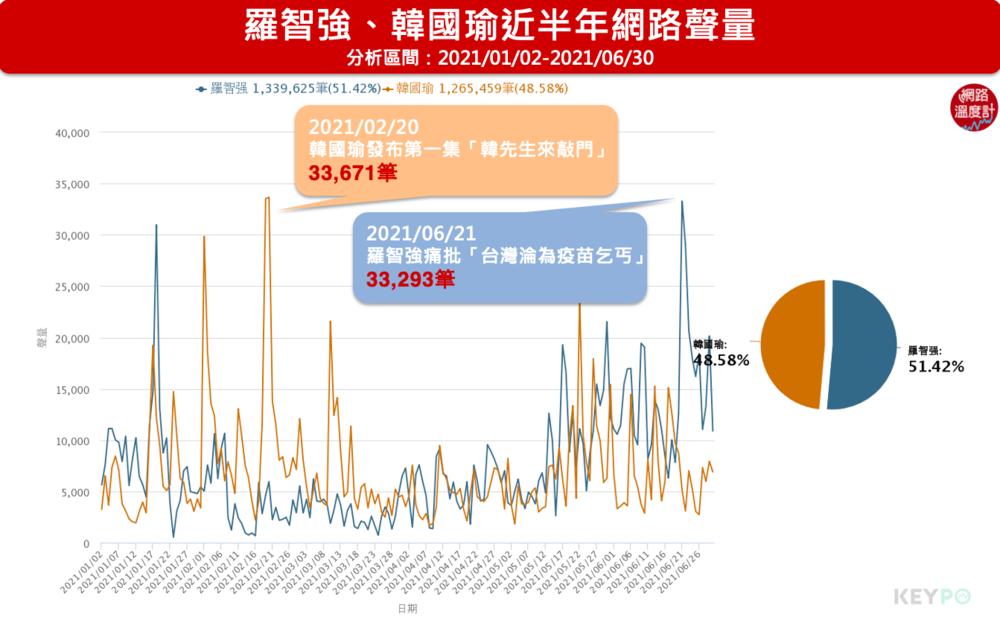 羅智強、韓國瑜近半年網路聲量