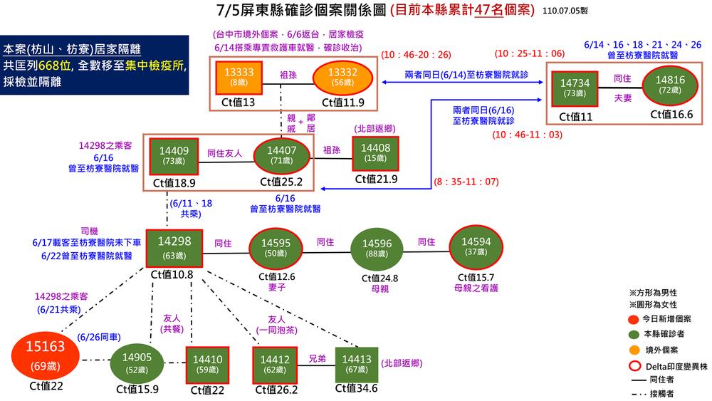 個案15163關係圖(屏東縣政府提供)