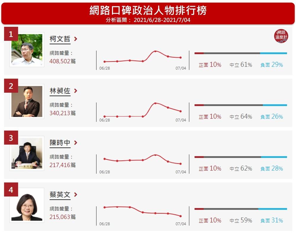 「政治人物網路聲量排行榜」(圖/網路溫度計提供)