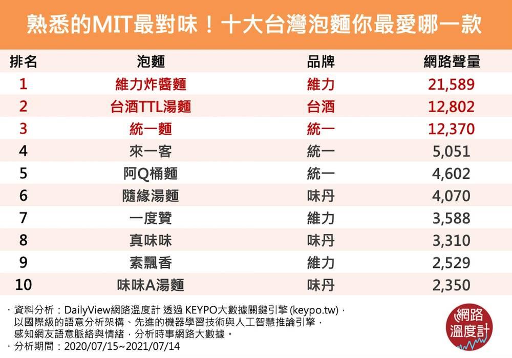 【網路溫度計】熟悉的台灣泡麵最對味!十大MIT泡麵你最愛哪一款 | (網路溫度計提供)