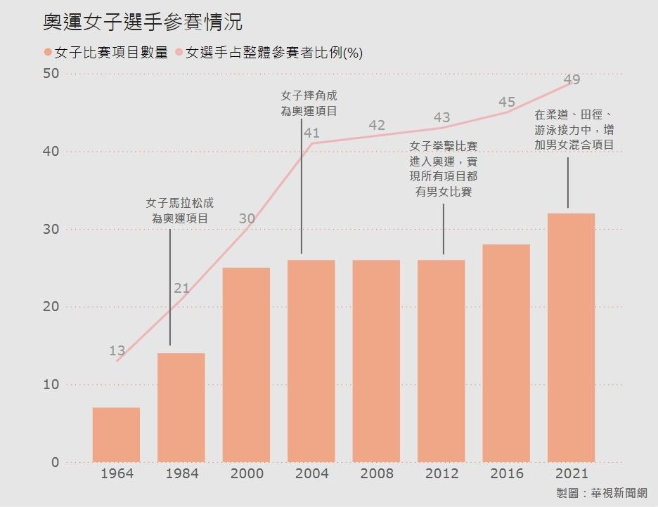 奧運女子選手參賽情況(華視新聞網製表)
