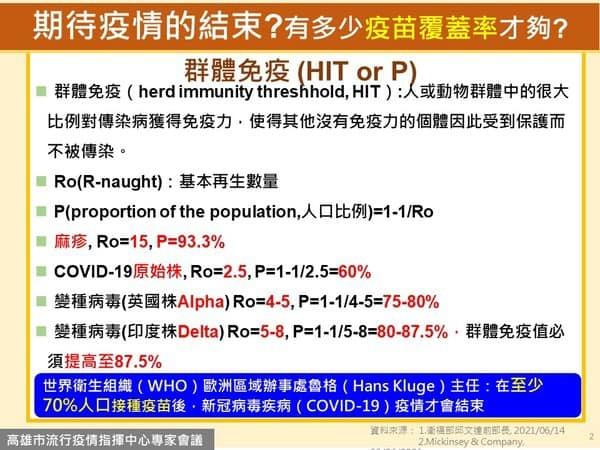 需多少疫苗覆蓋率抑制疫情 (高雄市政府提供)